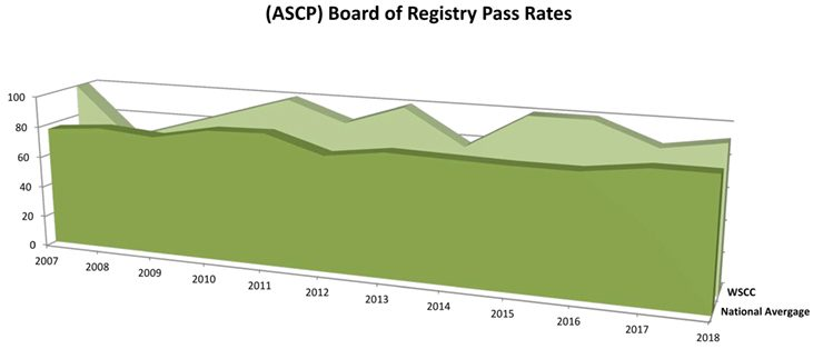 MLT Board of Certification Pass Rates