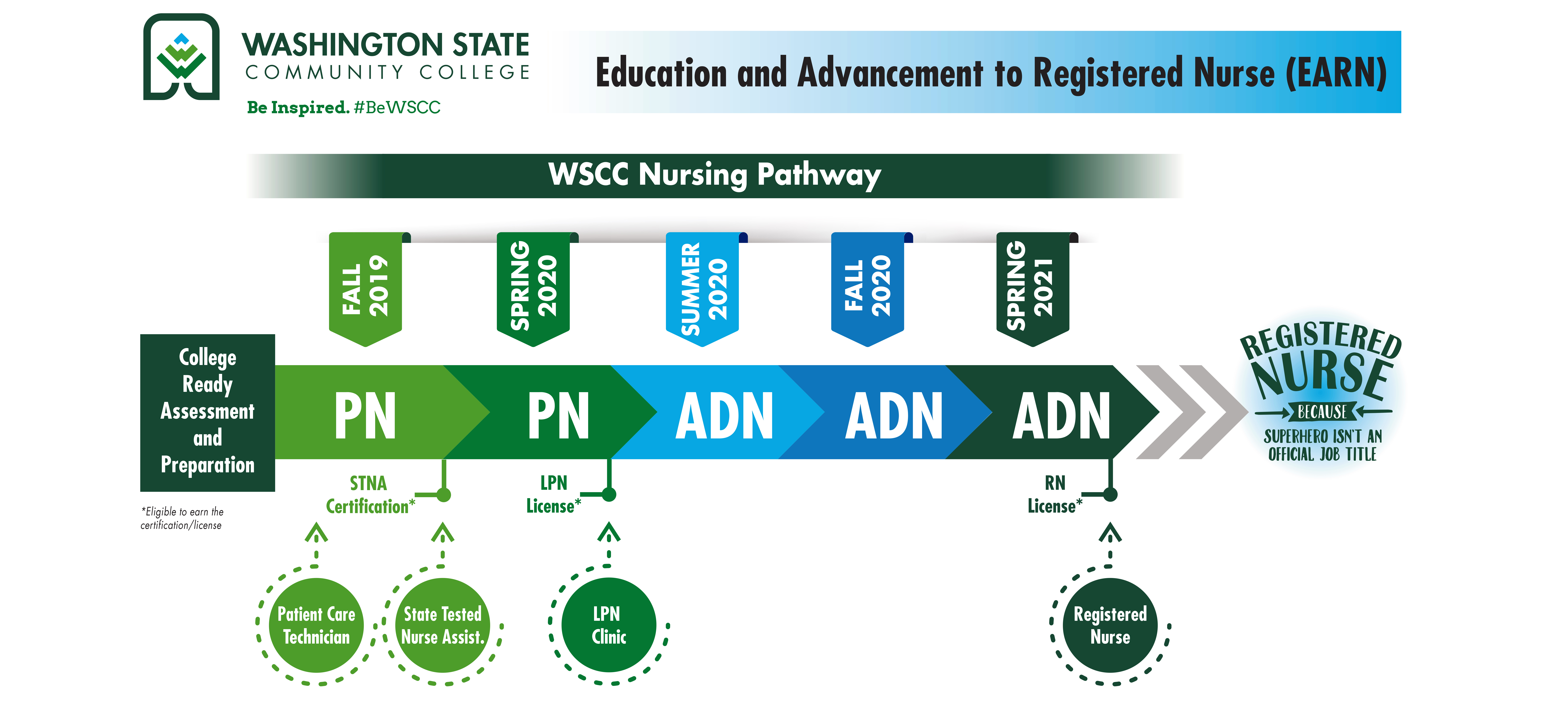 Washington State Community College (WSCC) was recently awarded a $50,000 grant from the Bernard McDonough Foundation. The funds will support EARN, a new initiative by the college intended to address the increased demand for nurses in the Mid-Ohio Valley.